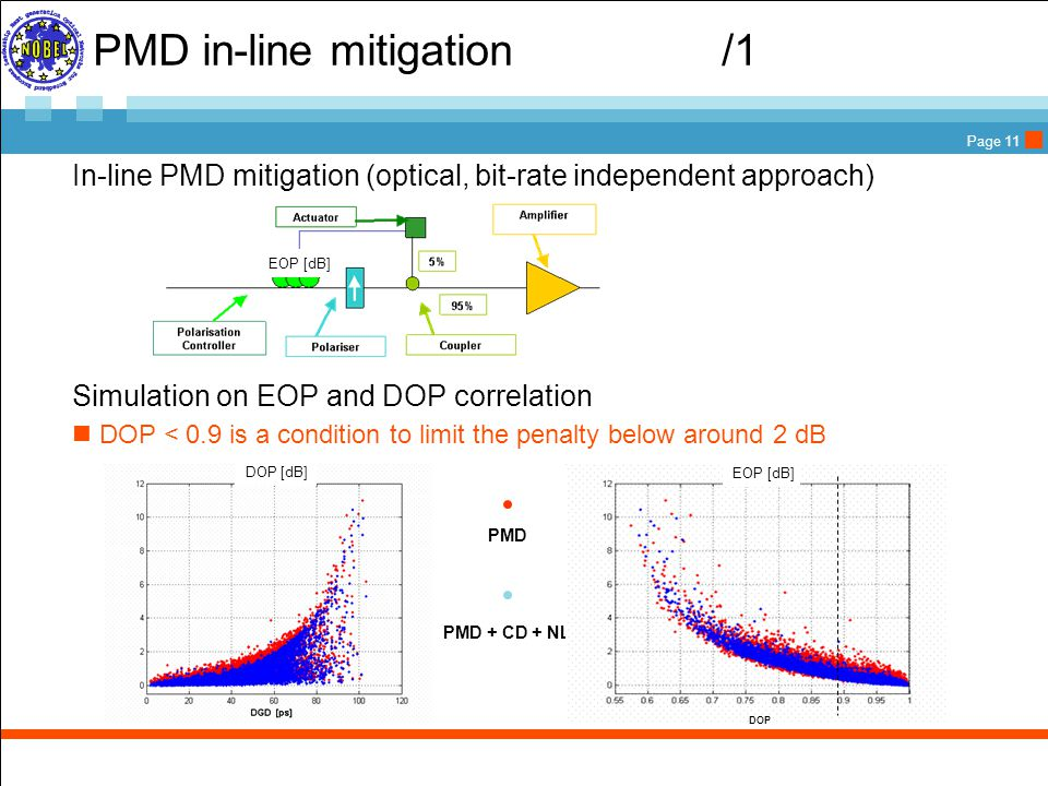 Page 11 PMD in-line mitigation/1  In-line PMD mitigation (optical, bit-rate independent approach)  Simulation on EOP and DOP correlation DOP < 0.9 is a condition to limit the penalty below around 2 dB EOP [dB] PMD PMD + CD + NL DOP ECP [dB] EOP [dB] DOP [dB]