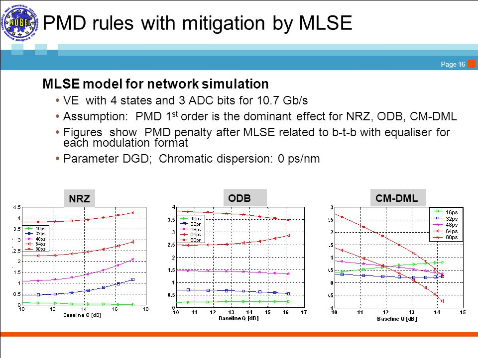 Page 16 PMD rules with mitigation by MLSE  MLSE model for network simulation  VE with 4 states and 3 ADC bits for 10.7 Gb/s  Assumption: PMD 1 st order is the dominant effect for NRZ, ODB, CM-DML  Figures show PMD penalty after MLSE related to b-t-b with equaliser for each modulation format  Parameter DGD; Chromatic dispersion: 0 ps/nm NRZ ODBCM-DML