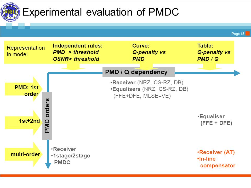 Page 18 Experimental evaluation of PMDC PMD / Q dependency Equaliser (FFE + DFE) Receiver (AT) In-line compensator Receiver 1stage/2stage PMDC Receiver (NRZ, CS-RZ, DB) Equalisers (NRZ, CS-RZ, DB) (FFE+DFE, MLSE=VE)  Independent rules: PMD > threshold OSNR> threshold Table: Q-penalty vs PMD / Q Curve: Q-penalty vs PMD Representation in model PMD orders PMD: 1st order 1st+2nd multi-order