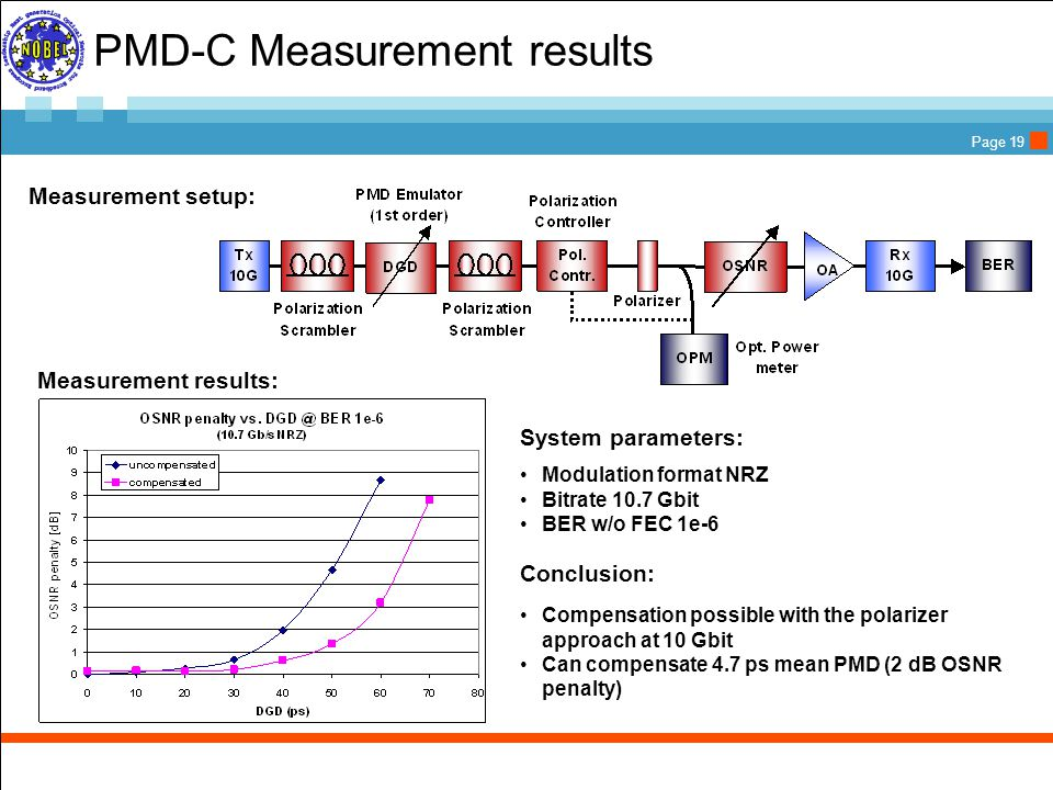 Page 19 PMD-C Measurement results Measurement setup: Measurement results: Compensation possible with the polarizer approach at 10 Gbit Can compensate 4.7 ps mean PMD (2 dB OSNR penalty) Conclusion: System parameters: Modulation format NRZ Bitrate 10.7 Gbit BER w/o FEC 1e-6