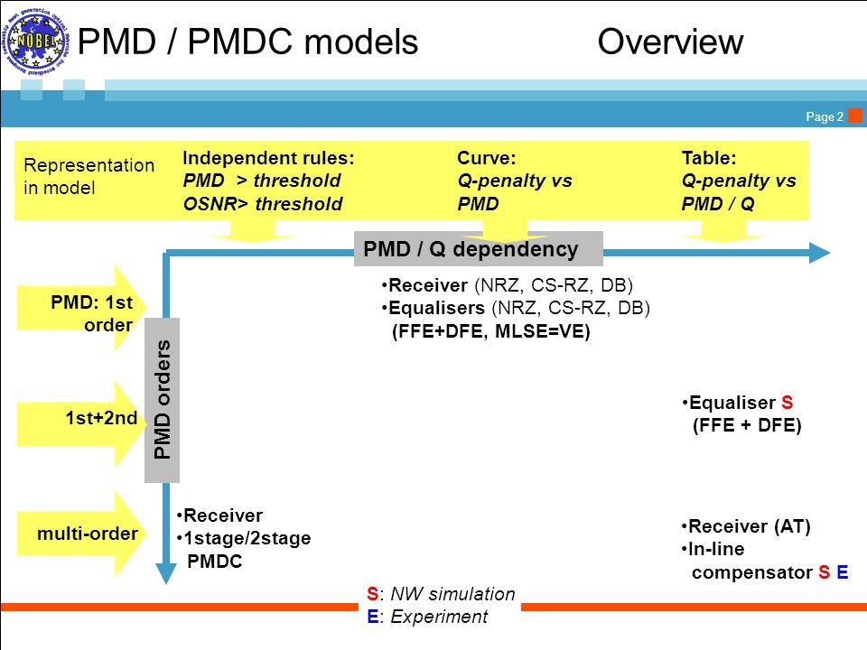 Page 3 PMD/Receiver models PMD / Q dependency Equaliser (FFE + DFE) Receiver (AT) In-line compensator Receiver 1stage/2stage PMDC Receiver (NRZ, CS-RZ, DB) see mitigation Equalisers (NRZ, CS-RZ, DB) (FFE+DFE, MLSE=VE)  Independent rules: PMD > threshold OSNR> threshold Table: Q-penalty vs PMD / Q Curve: Q-penalty vs PMD Representation in model PMD orders PMD: 1st order 1st+2nd multi-order