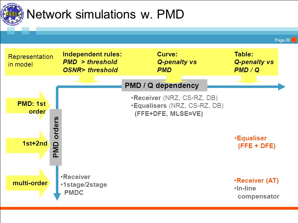 Page 20 Network simulations w.