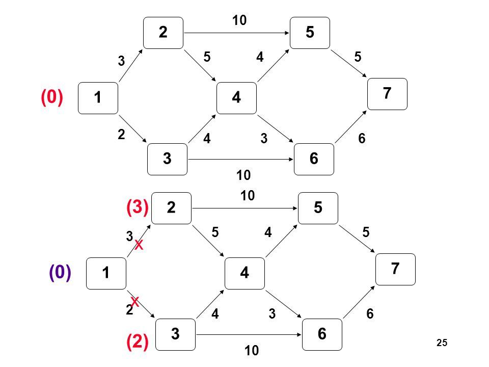 25 1 2 3 4 5 6 7 3 2 5 4 10 3 45 6 (0) 1 2 3 4 5 6 7 3 2 5 4 10 3 45 6 (0) (3) (2) x x