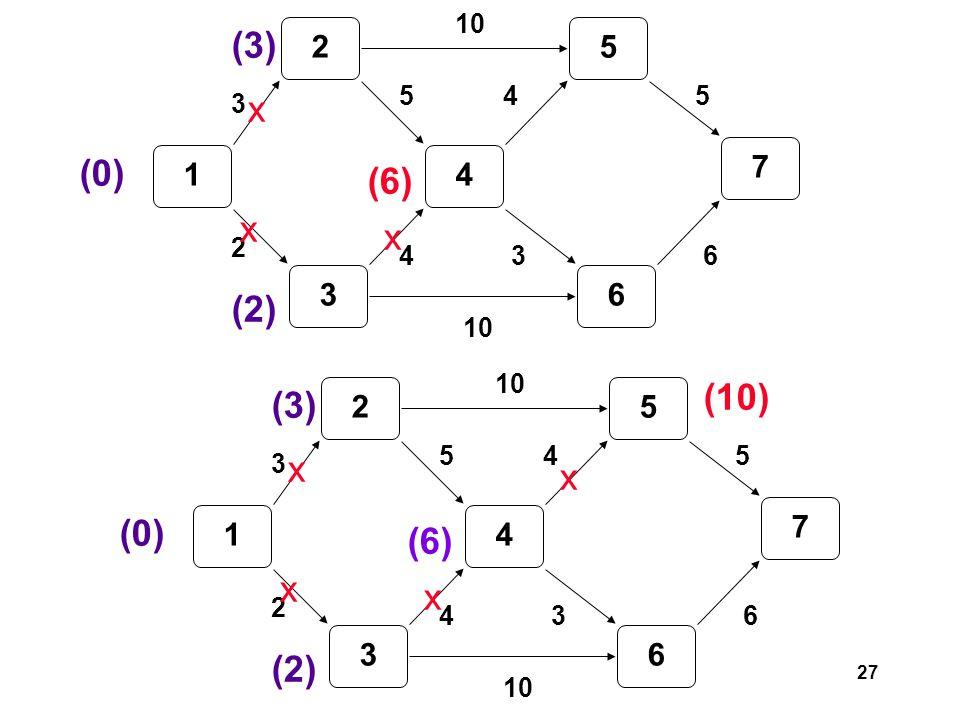 27 1 2 3 4 5 6 7 3 2 5 4 10 3 45 6 (0) (3) (2) (6) x x x 1 2 3 4 5 6 7 3 2 5 4 10 3 45 6 (0) (3) (2) (6) x x x (10) x