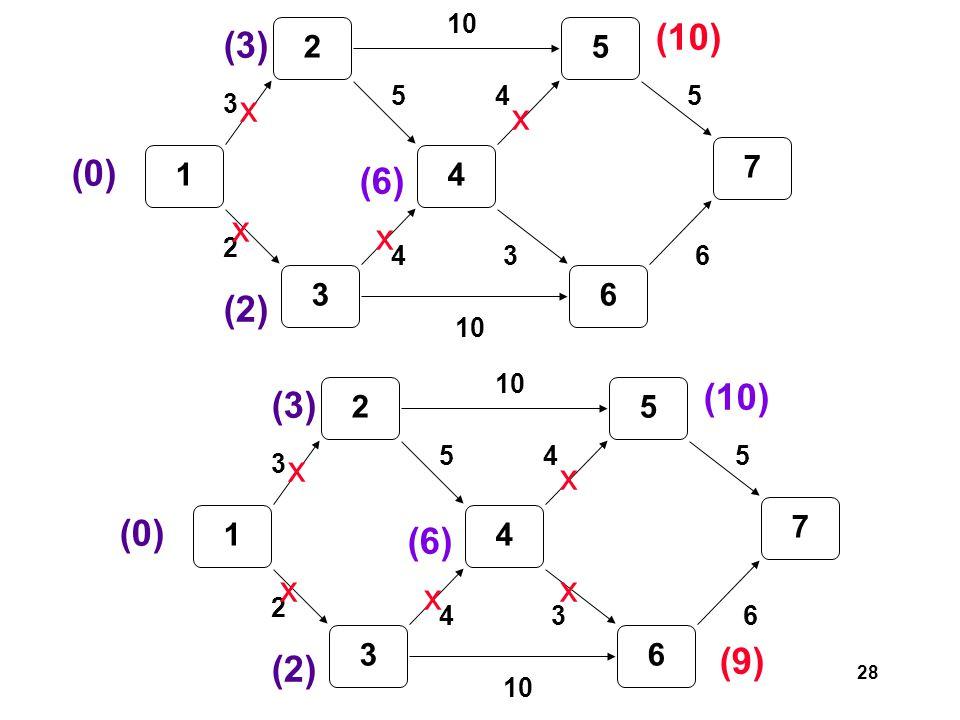 28 1 2 3 4 5 6 7 3 2 5 4 10 3 45 6 (0) (3) (2) (6) x x x (10) x 1 2 3 4 5 6 7 3 2 5 4 10 3 45 6 (0) (3) (2) (6) x x x (10) x (9) x