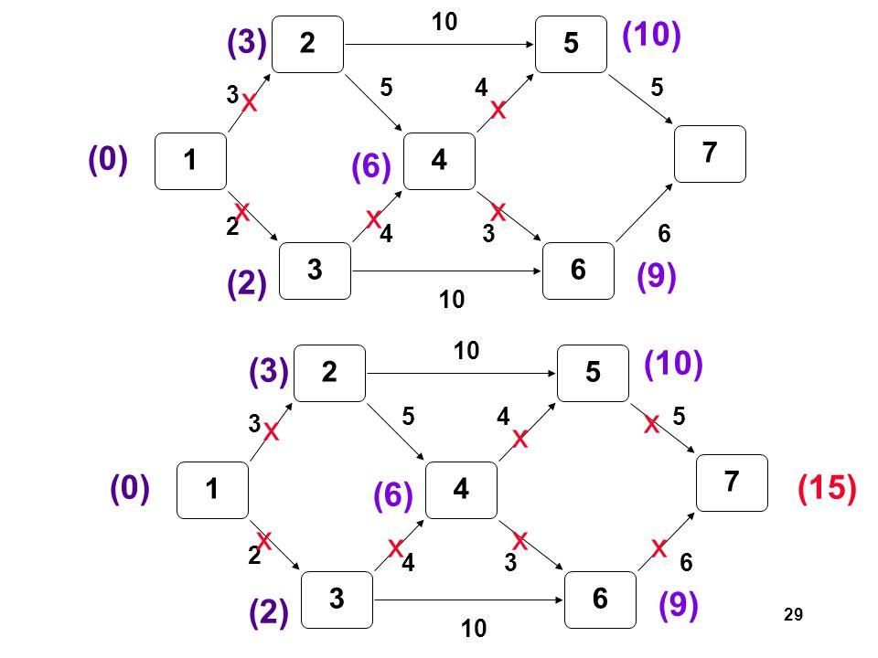 29 1 2 3 4 5 6 7 3 2 5 4 10 3 45 6 (0) (3) (2) (6) x x x (10) x (9) x 1 2 3 4 5 6 7 3 2 5 4 10 3 45 6 (0) (3) (2) (6) x x x (10) x (9) x (15) x x