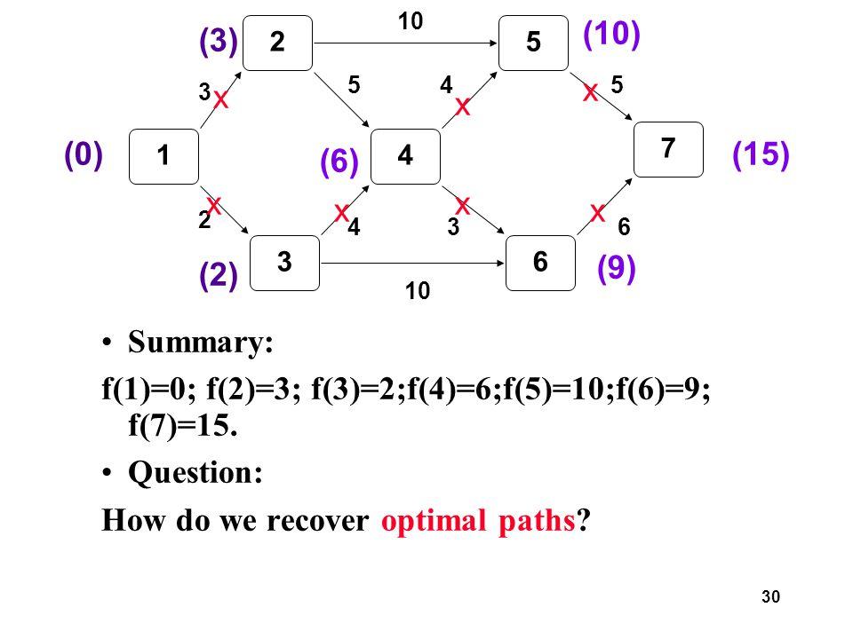 30 1 2 3 4 5 6 7 3 2 5 4 10 3 45 6 (0) (3) (2) (6) x x x (10) x (9) x (15) x x Summary: f(1)=0; f(2)=3; f(3)=2;f(4)=6;f(5)=10;f(6)=9; f(7)=15.