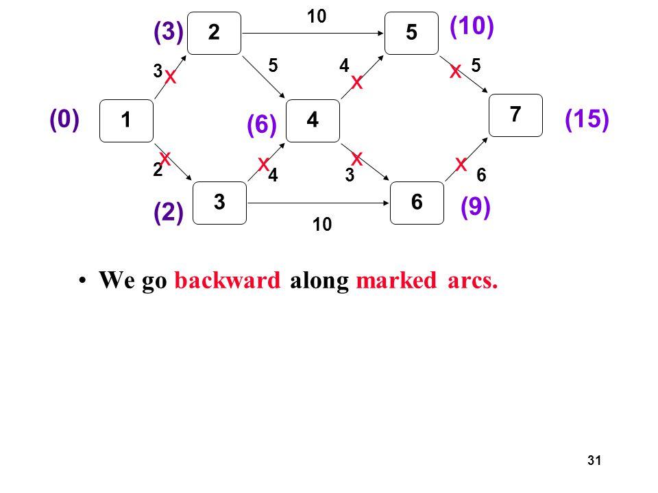 31 We go backward along marked arcs.