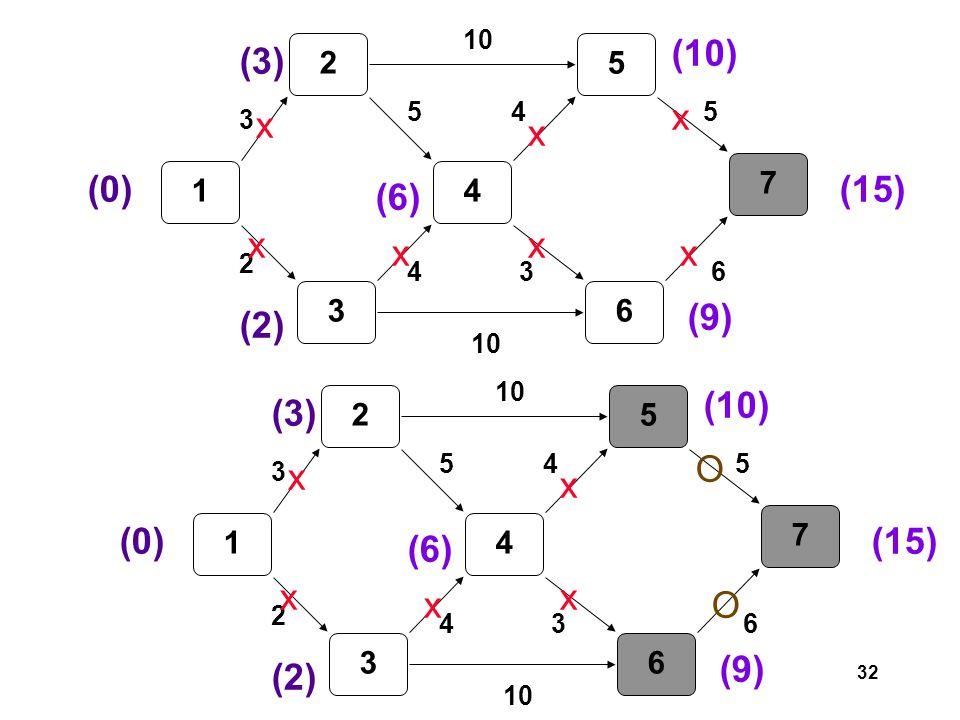 32 1 2 3 4 5 6 7 3 2 5 4 10 3 45 6 (0) (3) (2) (6) x x x (10) x (9) x (15) x x 1 2 3 4 5 6 7 3 2 5 4 10 3 45 6 (0) (3) (2) (6) x x x (10) x (9) x (15) O O
