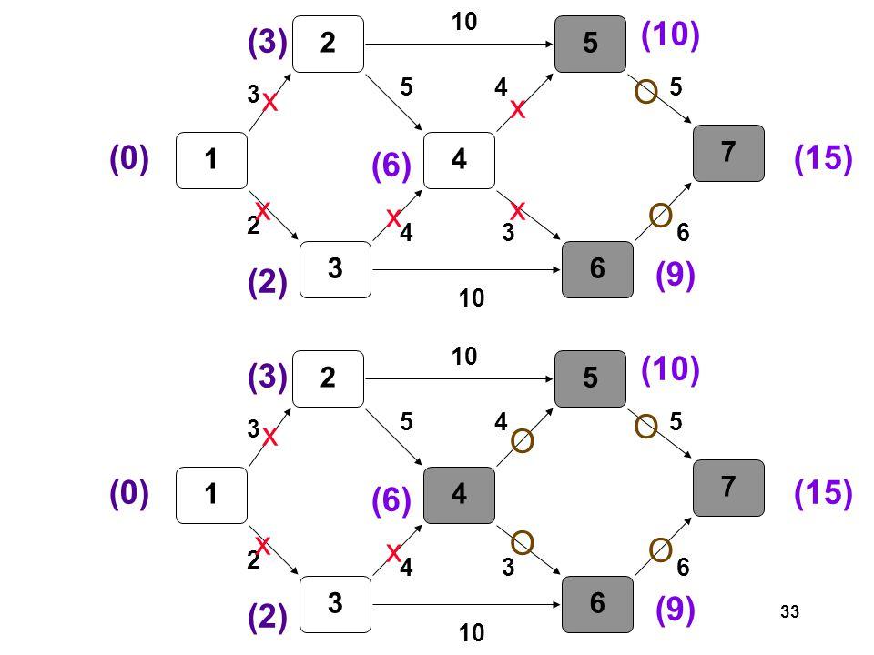 33 1 2 3 4 5 6 7 3 2 5 4 10 3 45 6 (0) (3) (2) (6) x x x (10) x (9) x (15) O O 1 2 3 4 5 6 7 3 2 5 4 10 3 45 6 (0) (3) (2) (6) x x x (10) O (9) O (15) O O