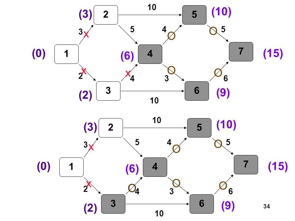 34 1 2 3 4 5 6 7 3 2 5 4 10 3 45 6 (0) (3) (2) (6) x x O (10) O (9) O (15) O O 1 2 3 4 5 6 7 3 2 5 4 10 3 45 6 (0) (3) (2) (6) x x x (10) O (9) O (15) O O