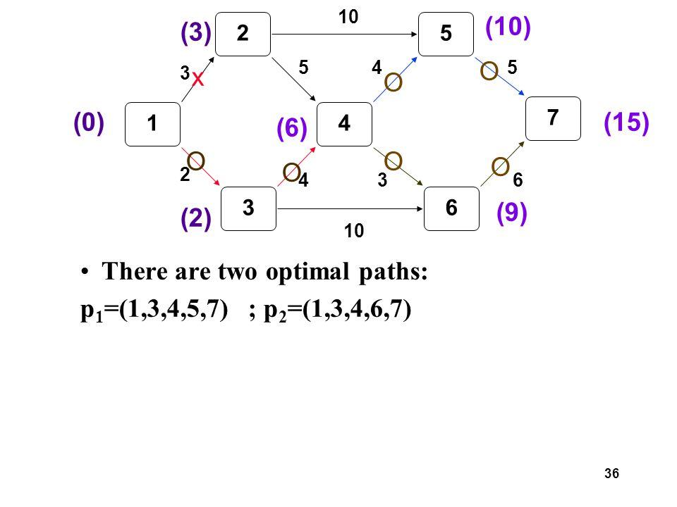36 There are two optimal paths: p 1 =(1,3,4,5,7) ; p 2 =(1,3,4,6,7) 1 2 3 4 5 6 7 3 2 5 4 10 3 45 6 (0) (3) (2) (6) x O O (10) O (9) O (15) O O
