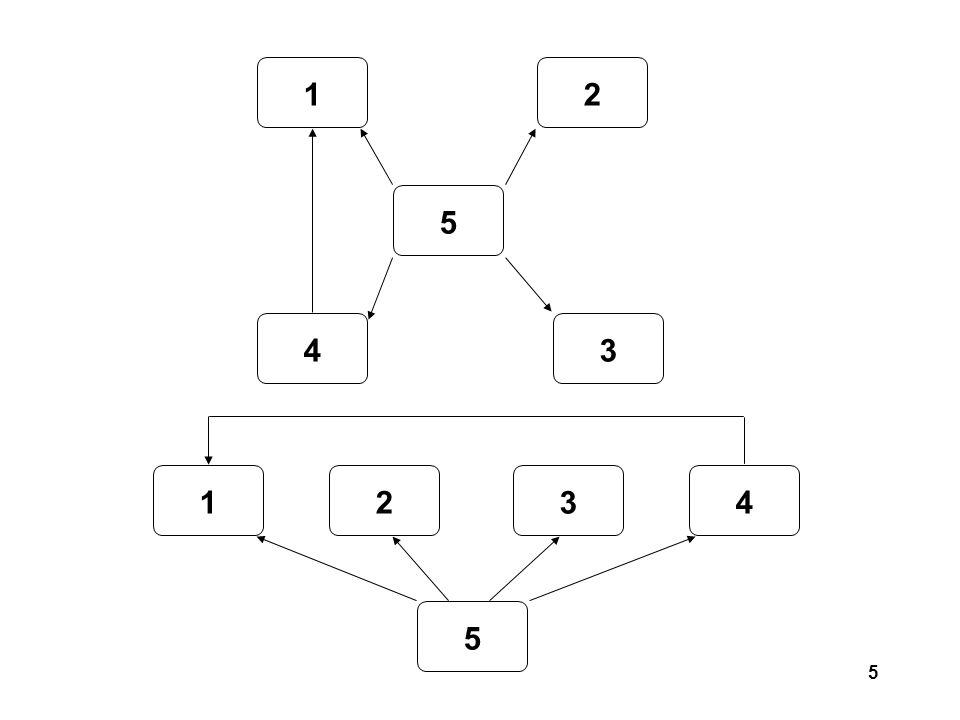 26 1 2 3 4 5 6 7 3 2 5 4 10 3 45 6 (0) (3) (2) 1 2 3 4 5 6 7 3 2 5 4 10 3 45 6 (0) (3) (2) (6) x x x x x