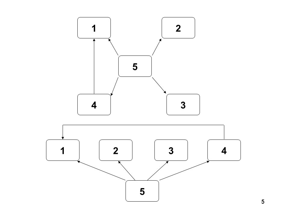 6 Terminology Path Predecessor Successor Immediate Predecessor immediate Successor Origin (no predecessor) Destination (no successors) Cycle Acyclic graph