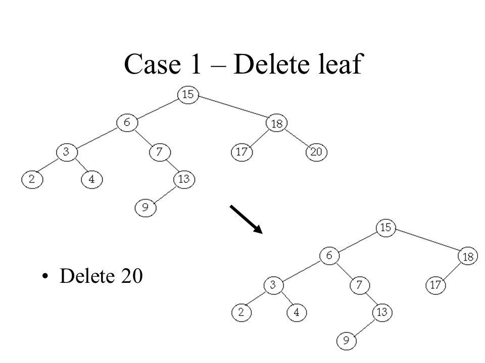 Case 1 – Delete leaf Delete 20