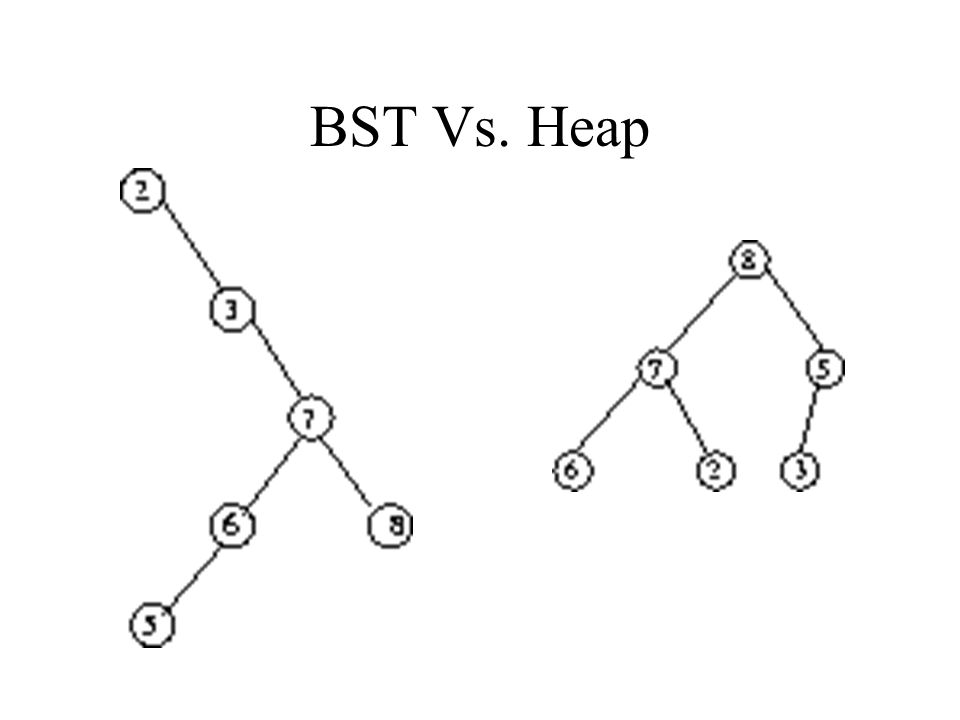 BST Vs. Heap