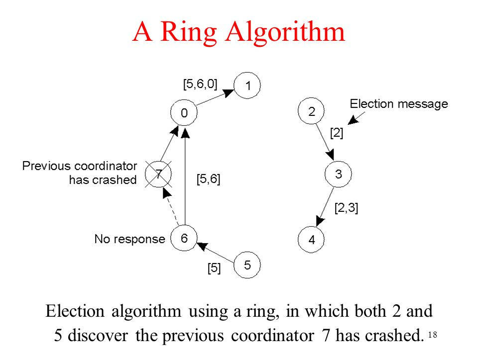 18 A Ring Algorithm Election algorithm using a ring, in which both 2 and 5 discover the previous coordinator 7 has crashed.
