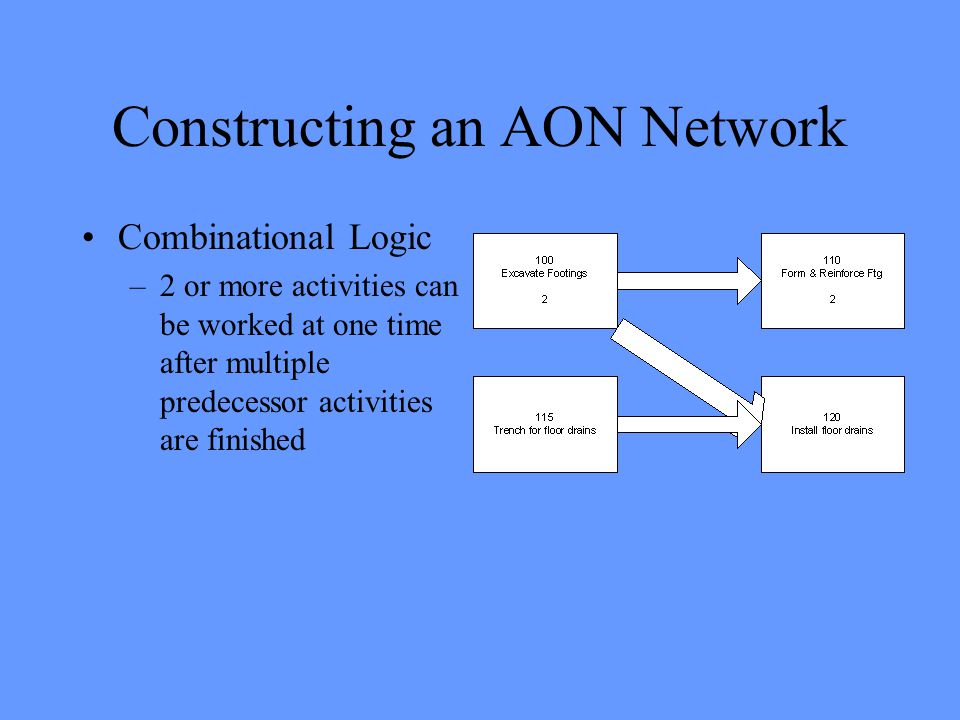 Constructing an AON Network Combinational Logic –2 or more activities can be worked at one time after multiple predecessor activities are finished