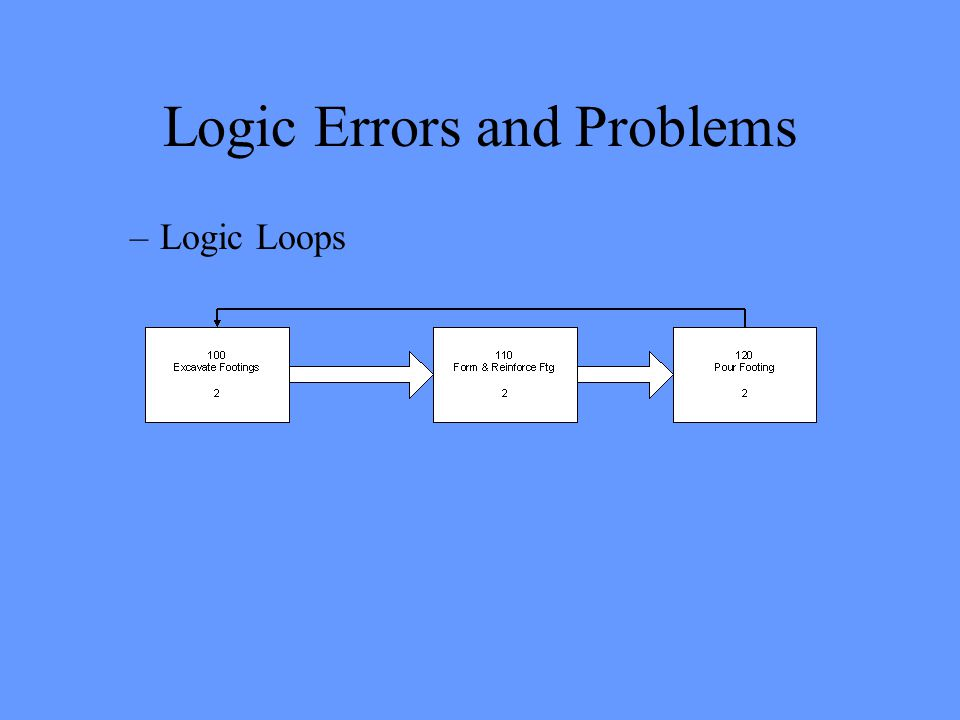 Logic Errors and Problems –Logic Loops
