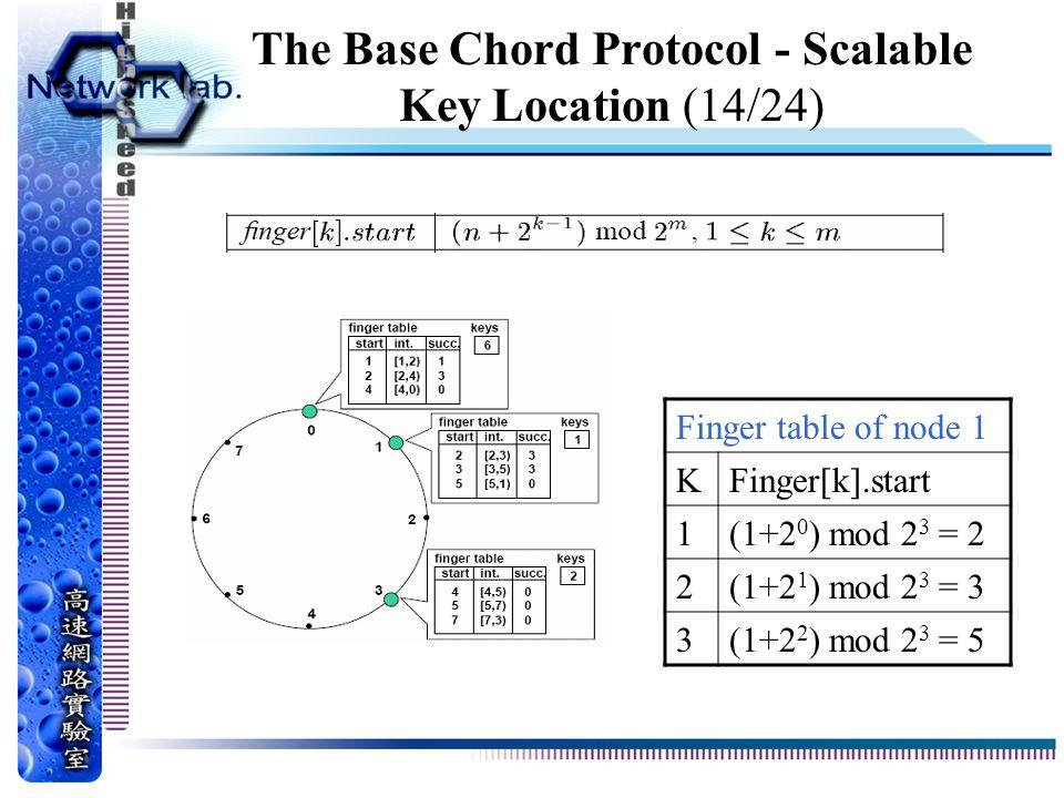 The Base Chord Protocol - Scalable Key Location (14/24) Finger table of node 1 KFinger[k].start 1(1+2 0 ) mod 2 3 = 2 2(1+2 1 ) mod 2 3 = 3 3(1+2 2 ) mod 2 3 = 5