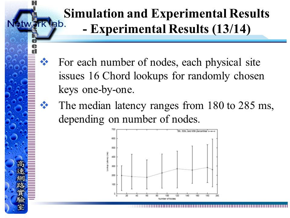 Simulation and Experimental Results - Experimental Results (13/14)  For each number of nodes, each physical site issues 16 Chord lookups for randomly chosen keys one-by-one.