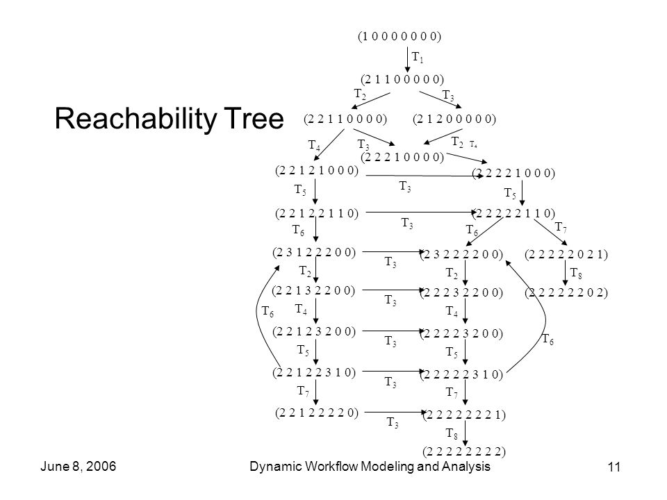 11 June 8, 2006Dynamic Workflow Modeling and Analysis Reachability Tree T1T1 T2T2 T3T3 T3T3 T2T2 T4T4 T5T5 T6T6 T4T4 T2T2 T4T4 T5T5 T6T6 T2T2 T4T4 T3T3 T3T3 T3T3 T3T3 (1 0 0 0 0 0 0 0) (2 1 1 0 0 0 0 0) (2 2 1 1 0 0 0 0)(2 1 2 0 0 0 0 0) (2 2 2 1 0 0 0 0) (2 2 2 2 1 0 0 0) (2 2 1 2 1 0 0 0) (2 2 1 2 2 1 1 0)(2 2 2 2 2 1 1 0) (2 3 1 2 2 2 0 0) (2 3 2 2 2 2 0 0)(2 2 2 2 2 0 2 1) (2 2 1 3 2 2 0 0) (2 2 2 3 2 2 0 0)(2 2 2 2 2 2 0 2) T5T5 T5T5 T3T3 (2 2 1 2 3 2 0 0) (2 2 2 2 3 2 0 0) T7T7 T7T7 T3T3 (2 2 1 2 2 3 1 0) (2 2 2 2 2 3 1 0) T3T3 (2 2 1 2 2 2 2 0) (2 2 2 2 2 2 2 1) T8T8 (2 2 2 2 2 2 2 2) T6T6 T7T7 T8T8 T6T6
