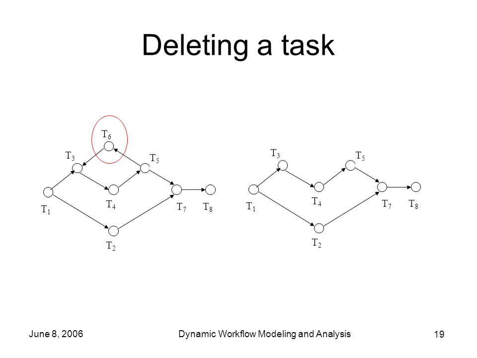 19 June 8, 2006Dynamic Workflow Modeling and Analysis Deleting a task T1T1 T2T2 T3T3 T4T4 T5T5 T6T6 T8T8 T7T7 T1T1 T2T2 T3T3 T4T4 T5T5 T8T8 T7T7