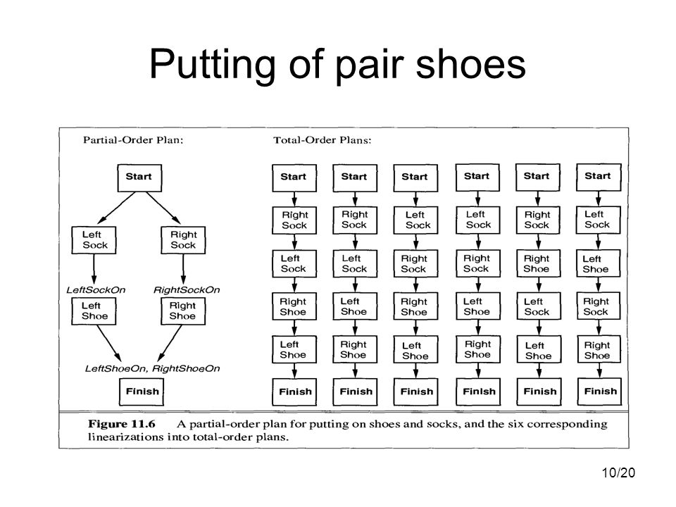 10/20 Putting of pair shoes