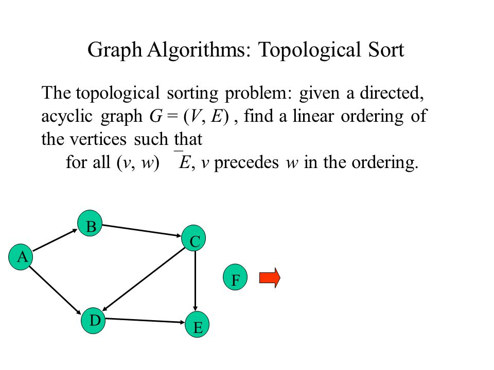 Graph Algorithms: Topological Sort The topological sorting problem: given a directed, acyclic graph G = (V, E), find a linear ordering of the vertices such that for all (v, w)  E, v precedes w in the ordering.