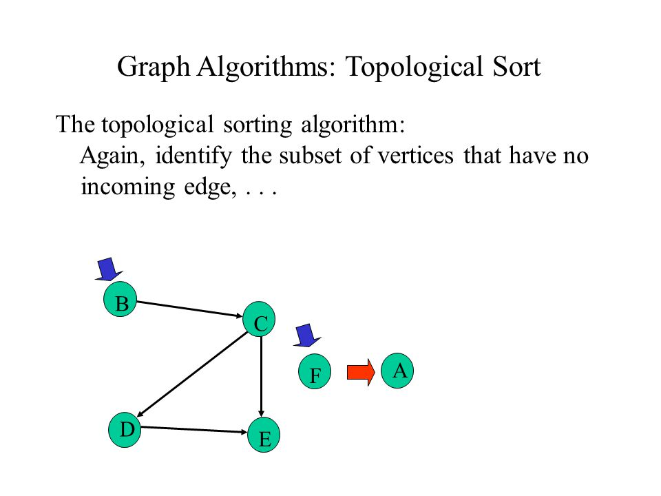 Graph Algorithms: Topological Sort The topological sorting algorithm: Again, identify the subset of vertices that have no incoming edge,...