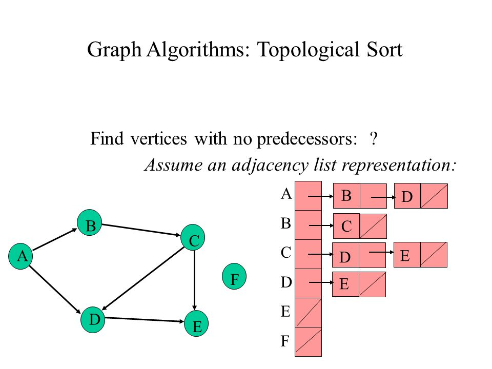 Graph Algorithms: Topological Sort Find vertices with no predecessors: .