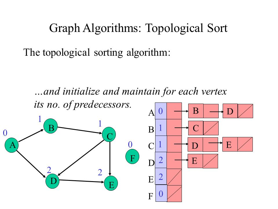Graph Algorithms: Topological Sort The topological sorting algorithm: …and initialize and maintain for each vertex its no.