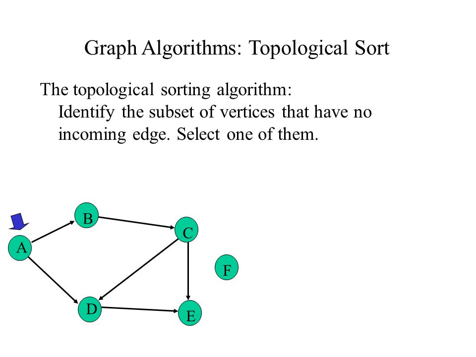 Graph Algorithms: Topological Sort The topological sorting algorithm: Identify the subset of vertices that have no incoming edge.