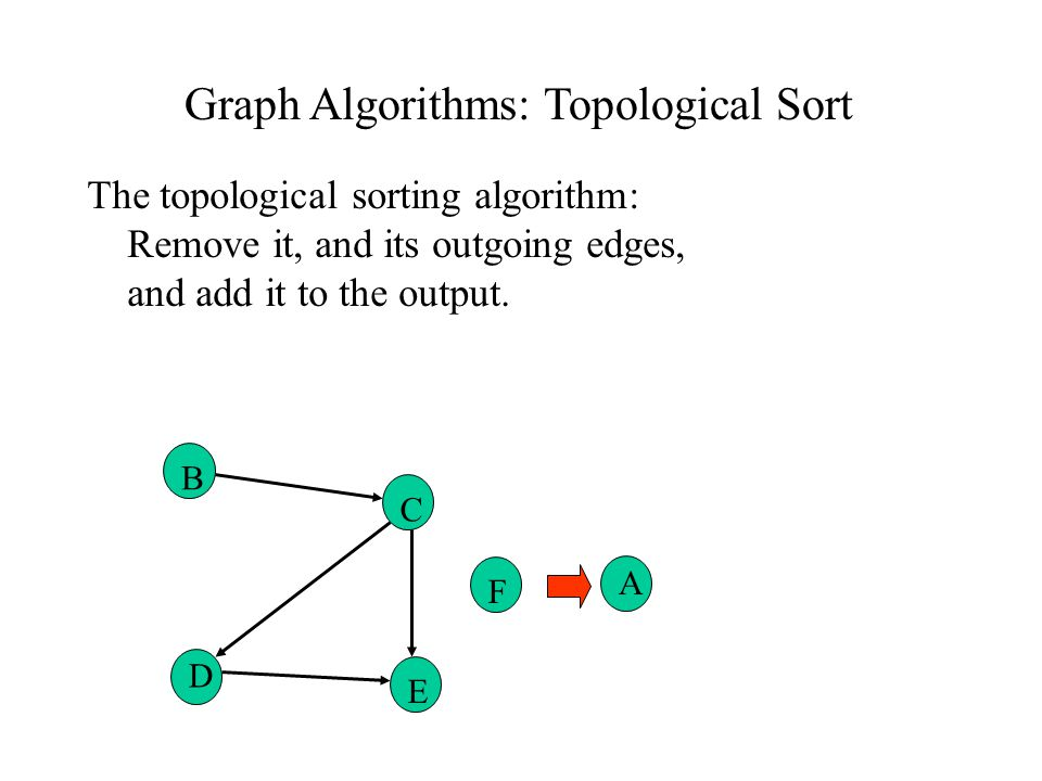 Graph Algorithms: Topological Sort The topological sorting algorithm: Remove it, and its outgoing edges, and add it to the output.