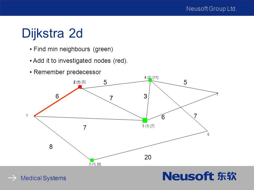 Neusoft Group Ltd. Medical Systems Dijkstra 2d 8 6 7 5 20 6 7 2 (1) 1 5 (1) [7] 4 6 7....
