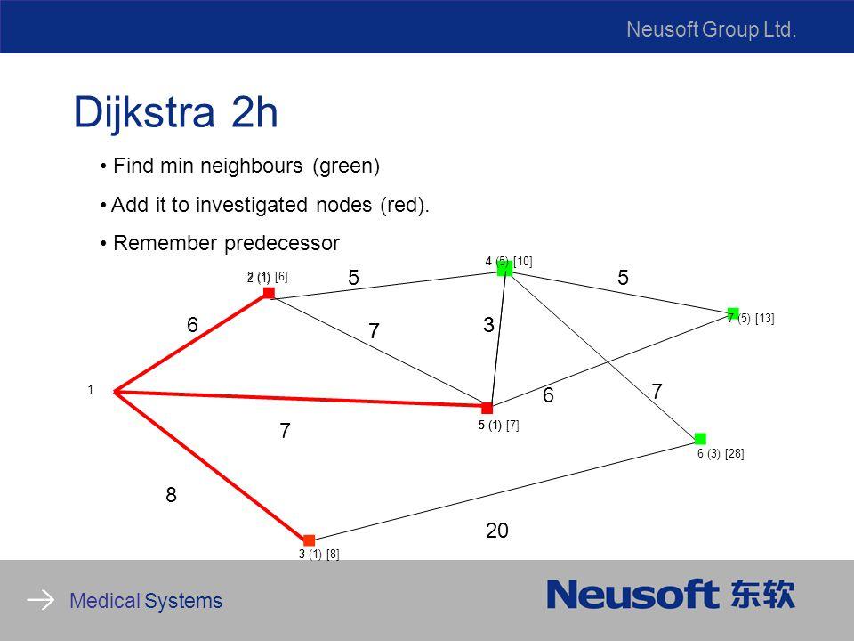 Neusoft Group Ltd. Medical Systems Dijkstra 2h 8 6 7 5 20 6 7 1 3 5 4 6 (3) [28].....