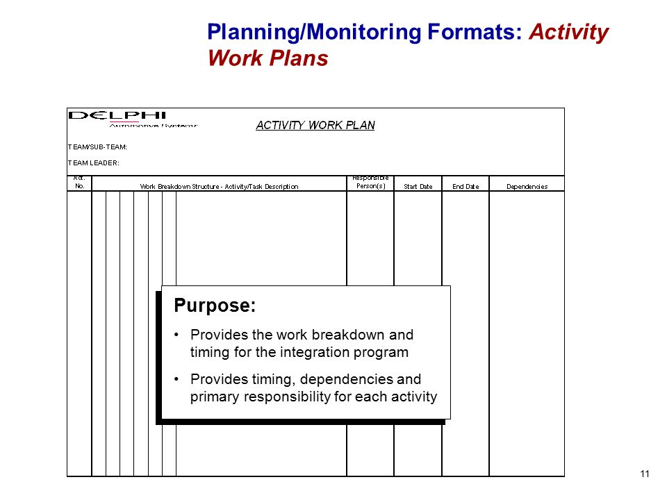 11 Planning/Monitoring Formats: Activity Work Plans Purpose: Provides the work breakdown and timing for the integration program Provides timing, dependencies and primary responsibility for each activity