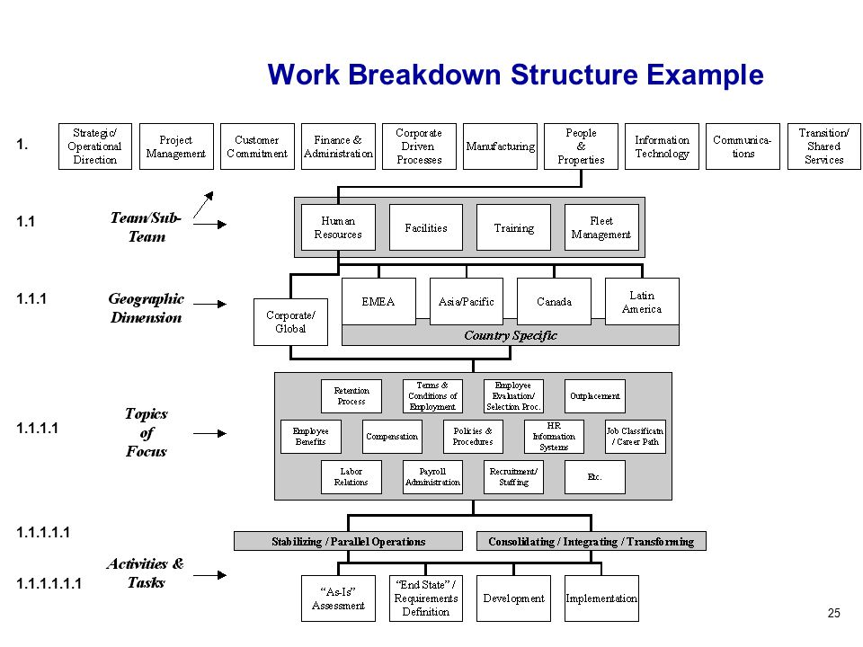 25 Work Breakdown Structure Example 1. 1.1 1.1.1 1.1.1.1 1.1.1.1.1 1.1.1.1.1.1