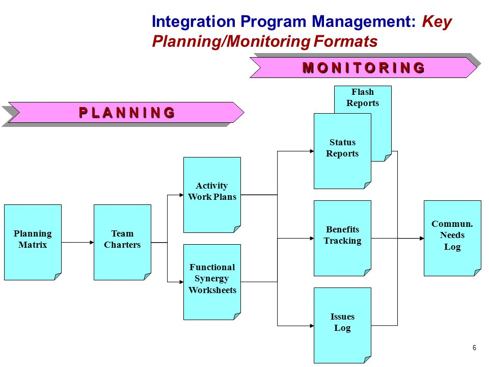 6 Integration Program Management: Key Planning/Monitoring Formats M O N I T O R I N G Flash Reports Planning Matrix Benefits Tracking Activity Work Plans Team Charters Issues Log Status Reports Functional Synergy Worksheets Commun.