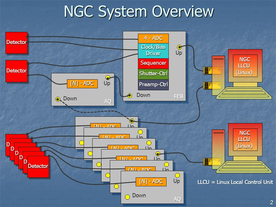 NGCLLCU(Linux)NGCLLCU(Linux) IWS(Linux) … Instrument LAN Fast Ethernet/ Gigabit-Ethernet With the current Linux-PC model With the current Linux-PC model we can achieve 200 Mbytes/s sustained input data-rate with co-adding (double correlated read-out) NGC Computing Architecture Programming Language: Programming Language: C++ for control processes C++ for control processes Tcl/Tk for GUI and Startup- Scripts Tcl/Tk for GUI and Startup- Scripts 3
