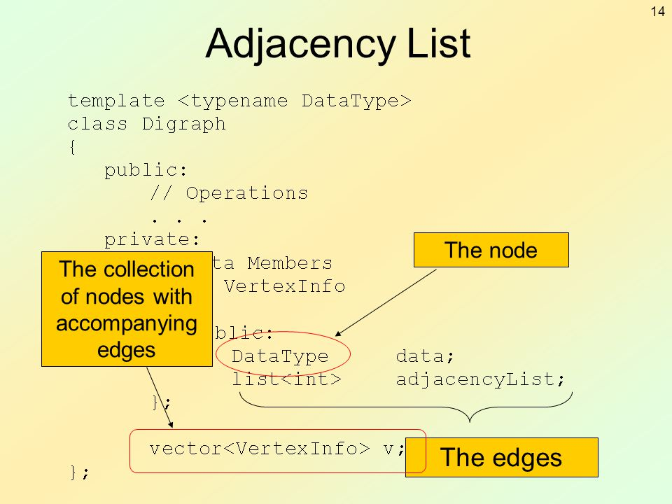 14 Adjacency List The node The edges The collection of nodes with accompanying edges