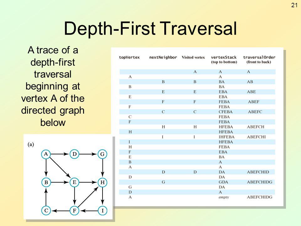 21 Depth-First Traversal A trace of a depth-first traversal beginning at vertex A of the directed graph below