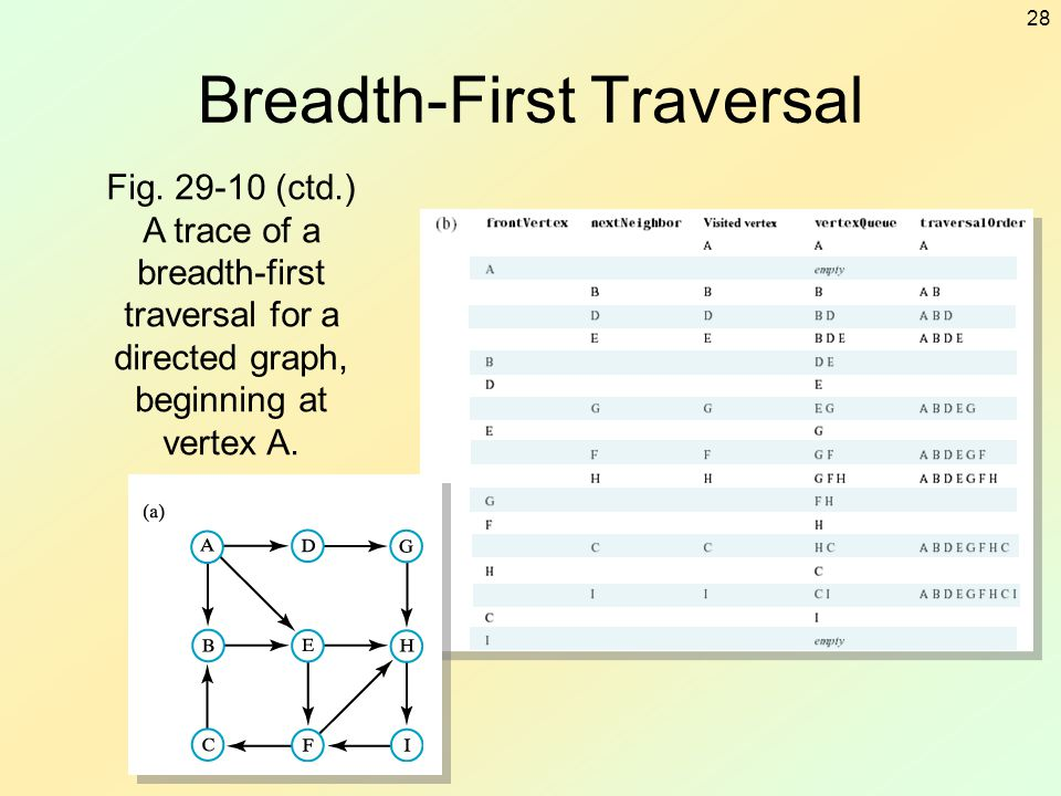 28 Breadth-First Traversal Fig. 29-10 (ctd.) A trace of a breadth-first traversal for a directed graph, beginning at vertex A.