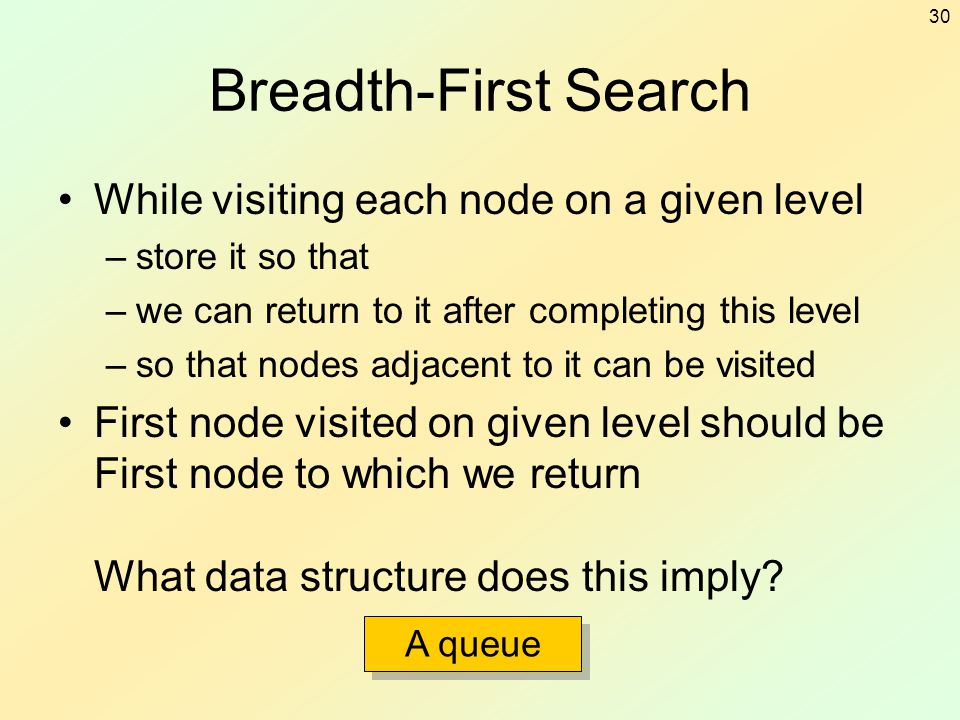 30 Breadth-First Search While visiting each node on a given level –store it so that –we can return to it after completing this level –so that nodes ad