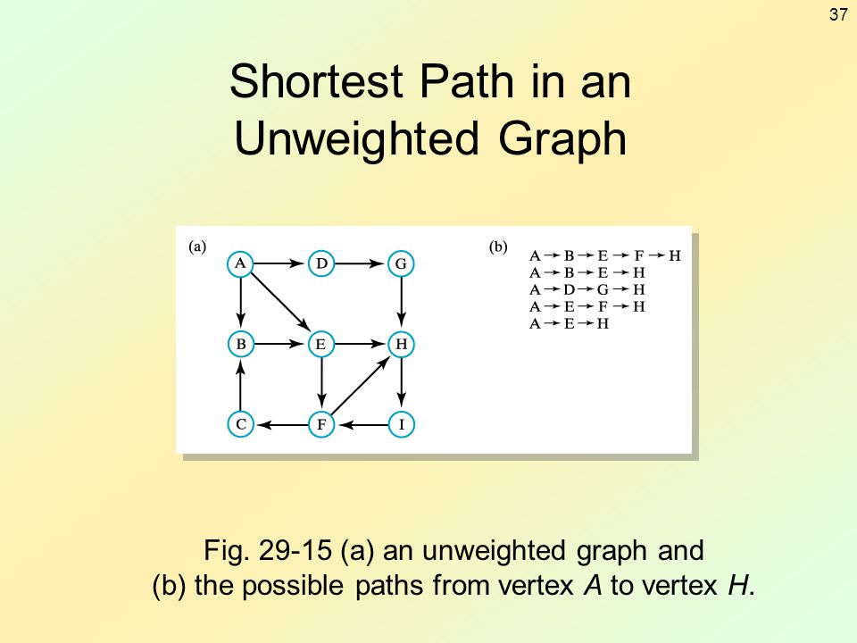 37 Shortest Path in an Unweighted Graph Fig. 29-15 (a) an unweighted graph and (b) the possible paths from vertex A to vertex H.
