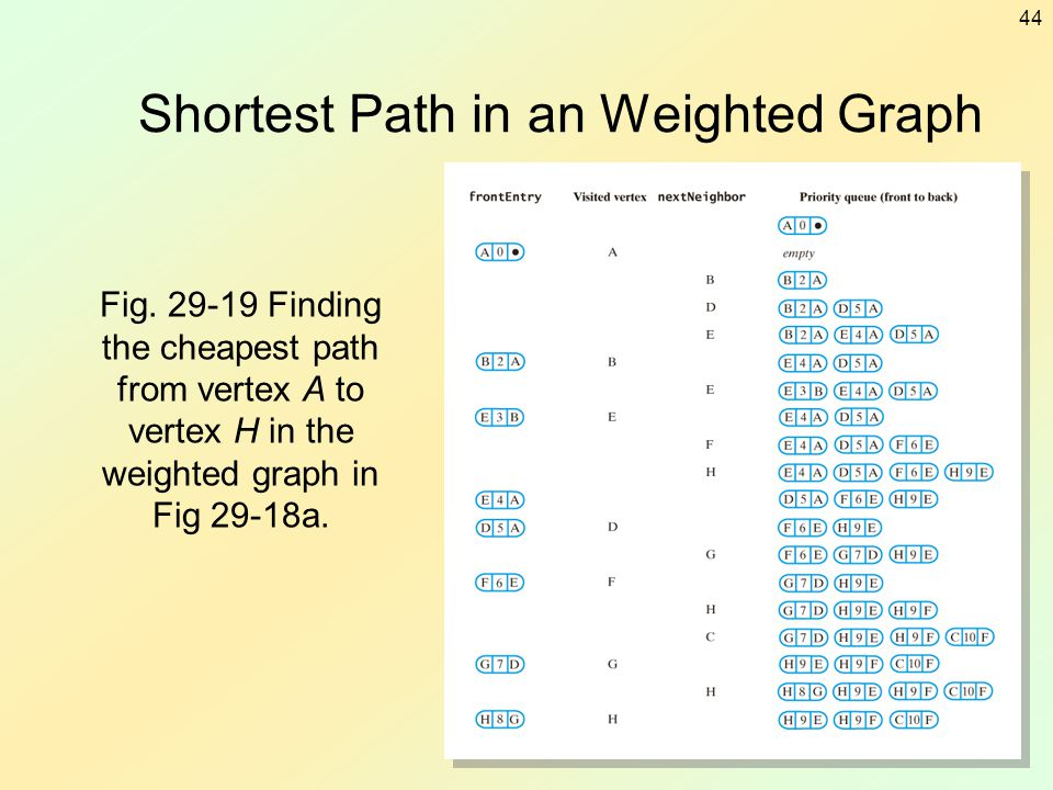 44 Shortest Path in an Weighted Graph Fig. 29-19 Finding the cheapest path from vertex A to vertex H in the weighted graph in Fig 29-18a.