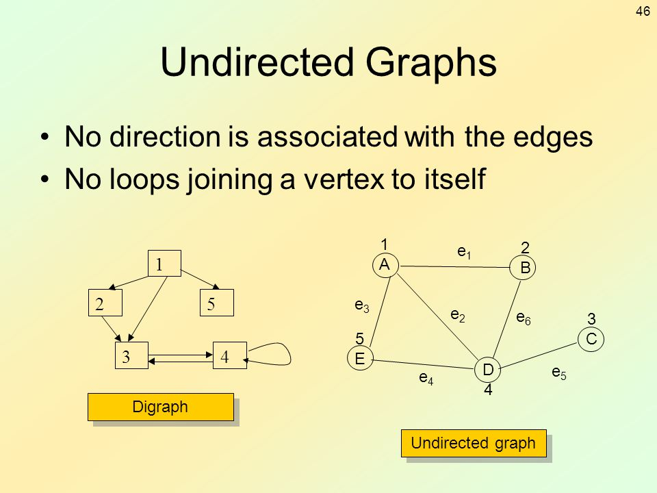 46 Undirected Graphs No direction is associated with the edges No loops joining a vertex to itself 1 2 3 5 4 Digraph Undirected graph 1A1A 2B2B 5E5E D