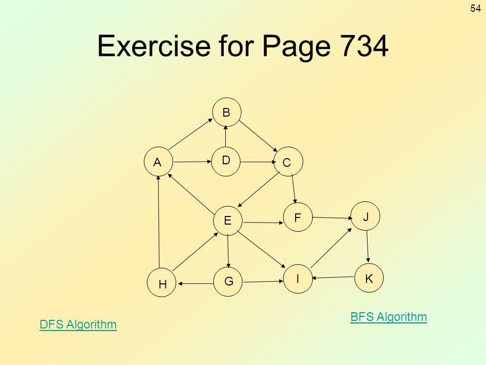 54 Exercise for Page 734 C A B D E F J H G IK DFS Algorithm BFS Algorithm