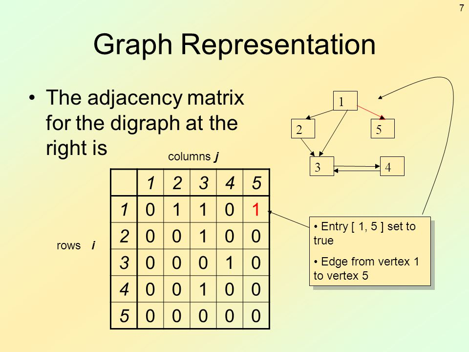 7 Graph Representation The adjacency matrix for the digraph at the right is 1 2 3 5 4 12345 101101 200100 300010 400100 500000 rows i columns j Entry