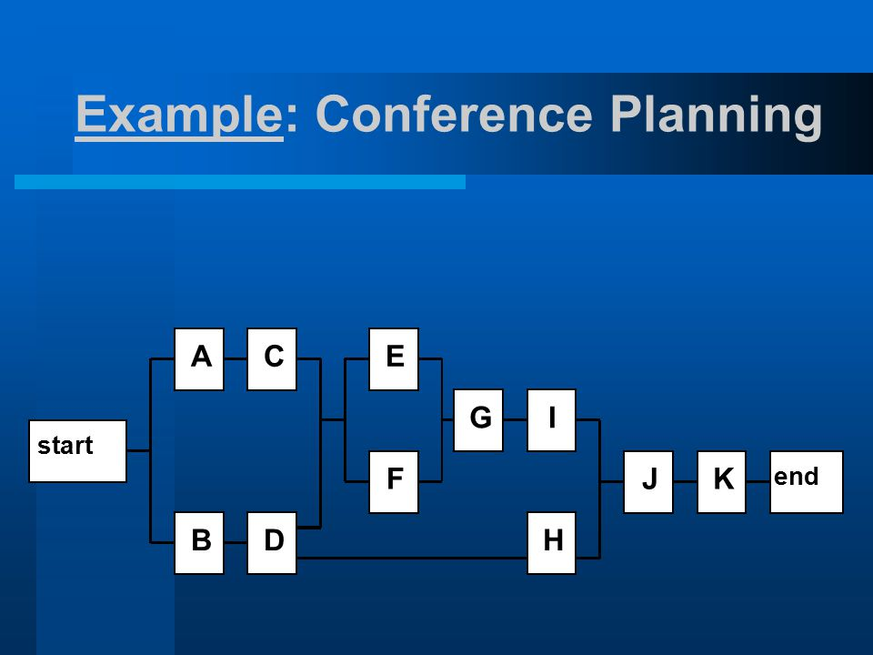 Example: Conference Planning A BD end KJ H IG F EC start